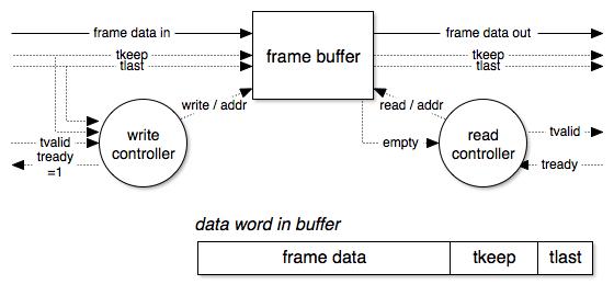 Frame Buffer (part 1) | Instance Logic